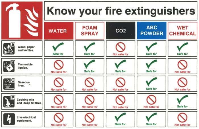 Irish fire extinguisher training